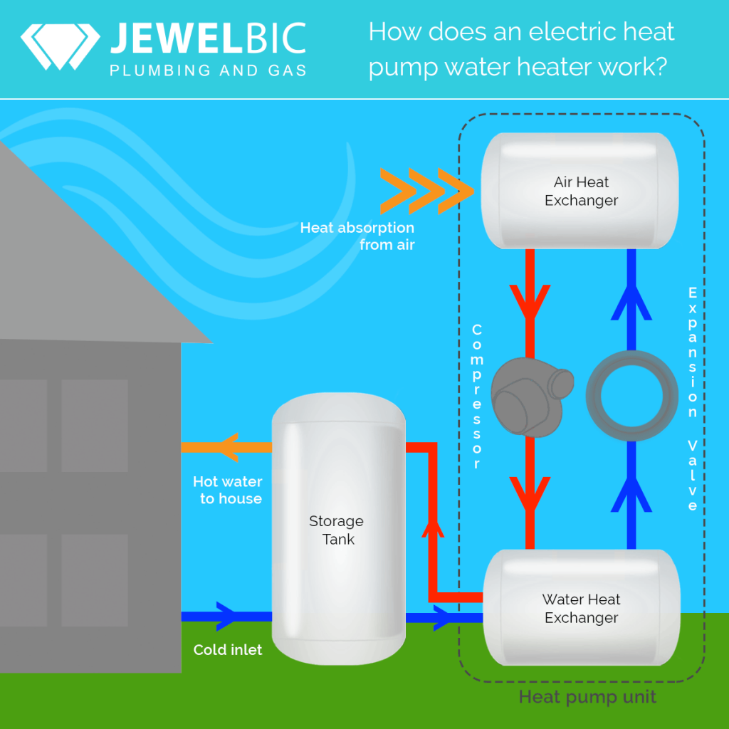 Jewelbic Plumbing & Gas: How does a heat pump water heater work?