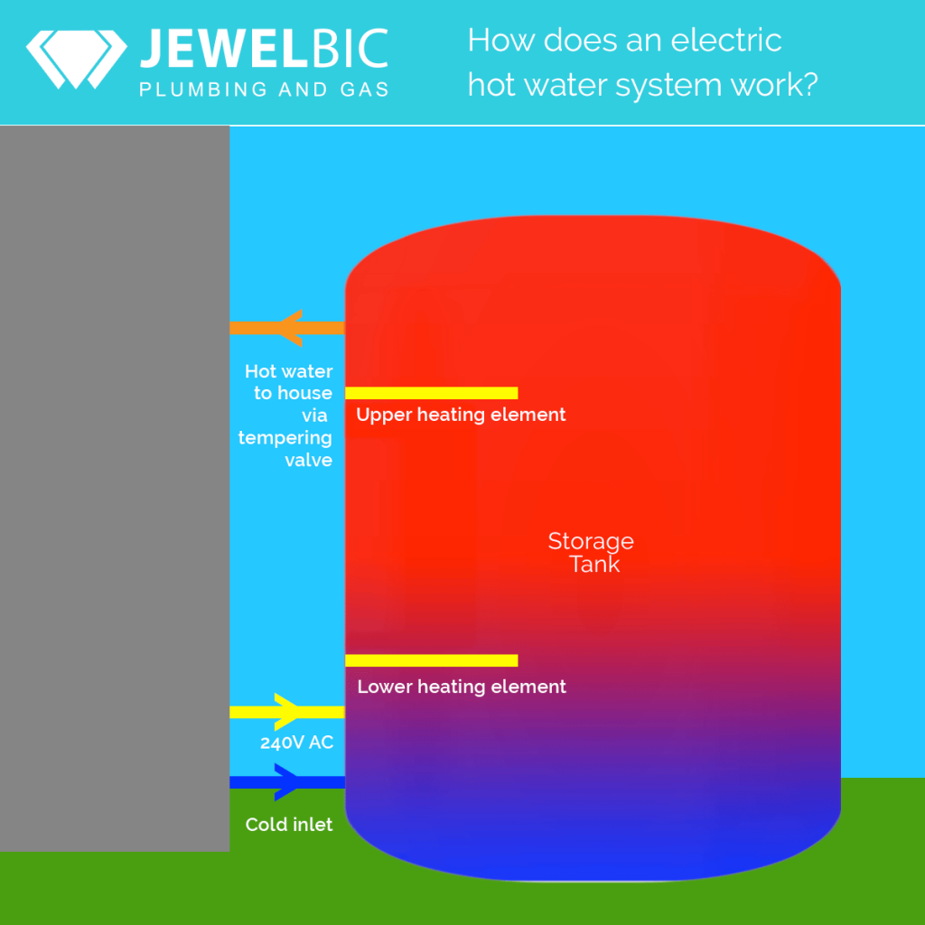 Jewelbic Plumbing & Gas: Hhow does an electric hot water system work